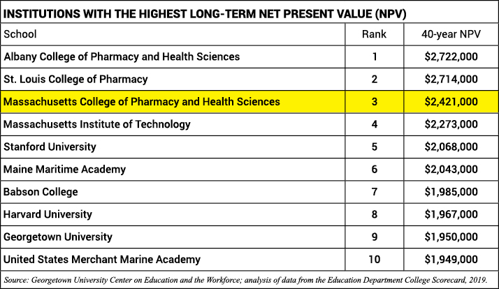 Chart of top 10 institutions long-term net present value. MCPHS ranks third.